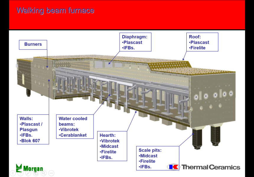 Walking Beam Furnace